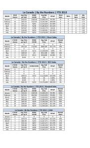La Canada Detailed Stats July