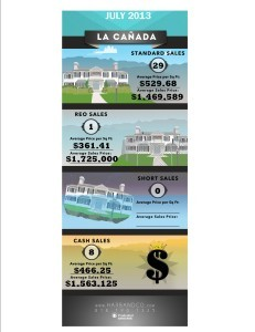 La Canada Home Values and Stats July 2013