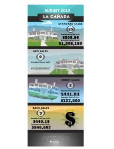 La Canada Home Stats August 2013