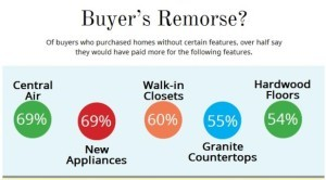 What home buyers are willing to pay more for