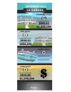 La Canada infographic Home Stats August 2013-1