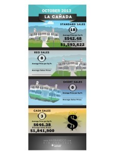 La Canada infographic Home Stats October 2013