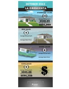 La Crescenta Home Values 2 October 2013