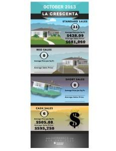 La Crescenta Home Values 2 October 2013