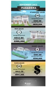 Pasadena Home Values September