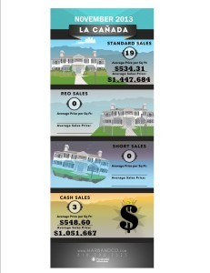 La Canada infographic Home Stats November 2013