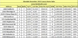 Glendale December 2013 Luxury Home Sales