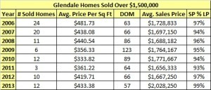 Glendale Homes Sold Over One Million