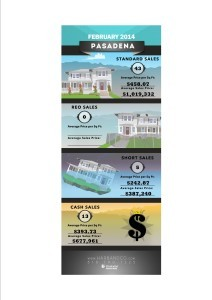 Pasadena Home Values February 2014