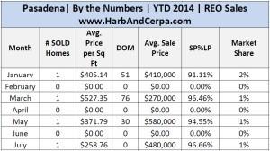 July Pasadena 2014 Detailed Stats .jpg 3