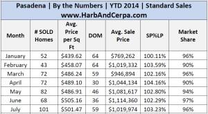 July Pasadena 2014 Detailed Stats .jpg 4