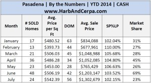 July Pasadena 2014 Detailed Stats .jpg 5