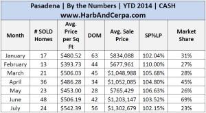July Pasadena 2014 Detailed Stats .jpg 5