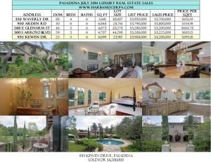 Pasadena Luxury Real Estate Sales
