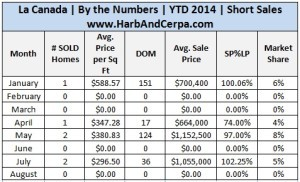 La Canada Real Estate Stats 2
