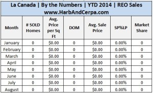 La Canada Real Estate Stats 3