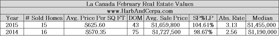 la Canada February 2015 Real estate stats