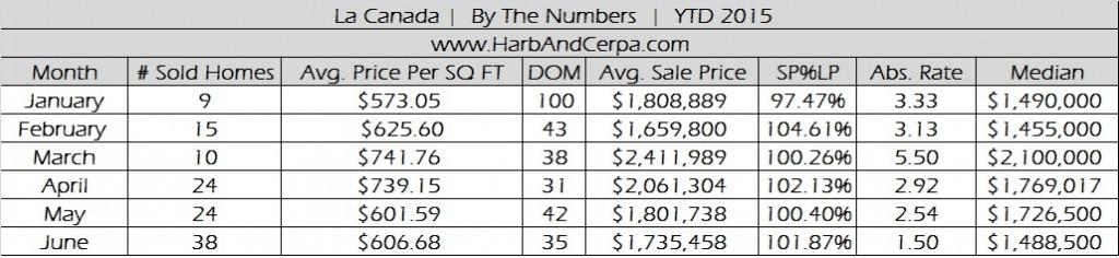 La Canada Flintridge June 2015 Real Estate Stats
