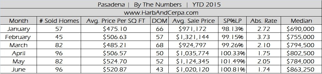 Pasadena June 2015 Real Estate Stats