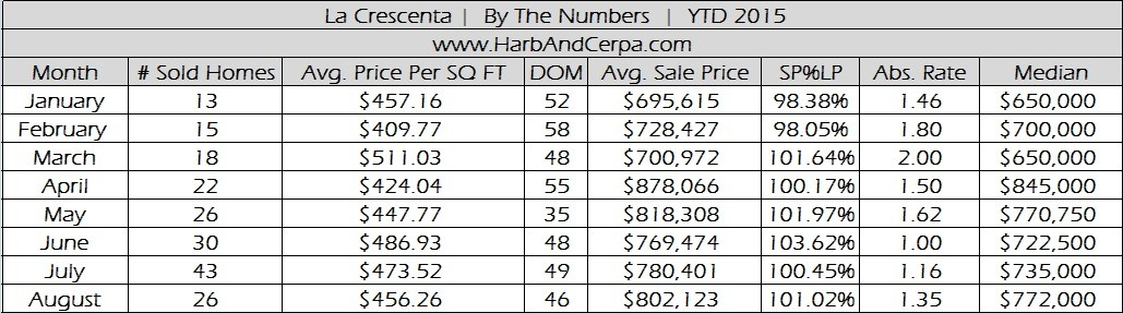 La Crescenta August 2015 Real Estate Stats