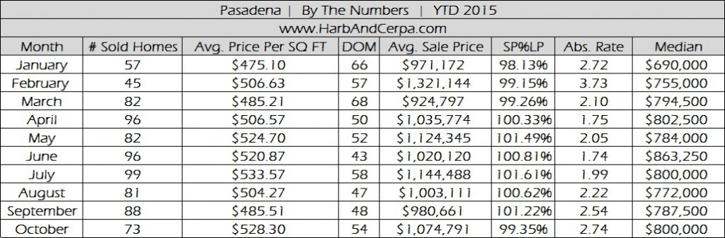 Pasadena October Real Estate Stats