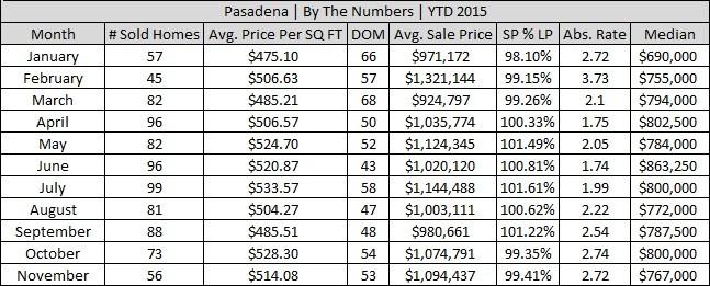 Pasadena November 2015 Real Estate Stats