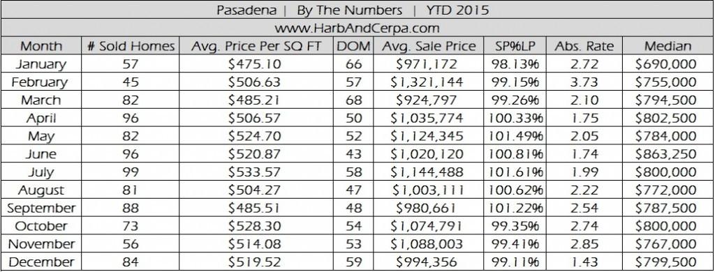 Pasadena December 2015 Real Estate Sales