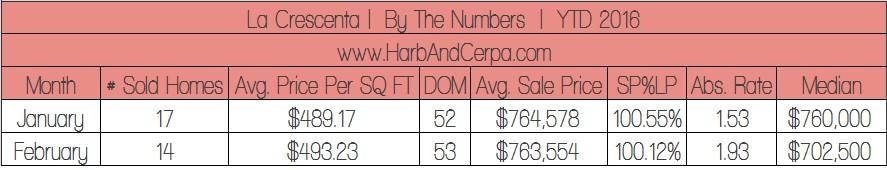 February 2016 La Crescenta Real Estate Sales
