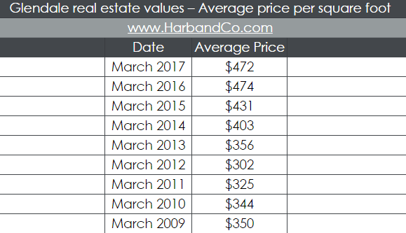 glendale-ca-real-estate-prices-phyllis-harb-los-angeles-home-values
