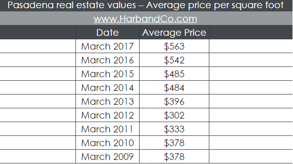 how-much-are-pasadena-homes-selling-for-harb-co-dilbeck-real-estate