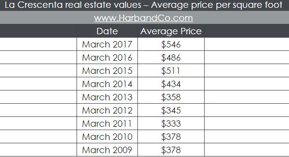 la-crescenta-ca-home-values-average-price-per-square-foot-phyllis-harb-real-estate